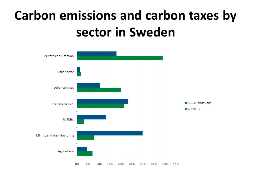 Carbon emissions and carbon taxes by sector in Sweden