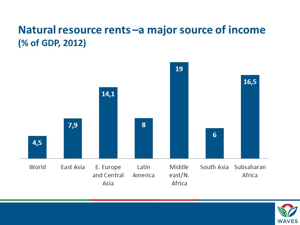 Natural resource rents –a major source of income (% of GDP, 2012)