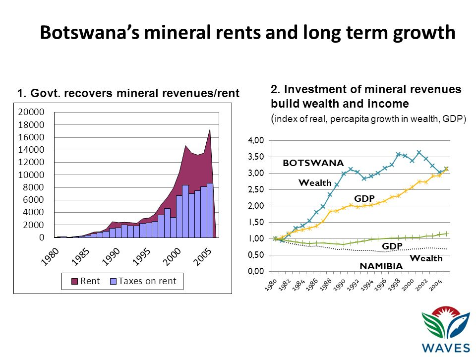 Botswana's mineral rents and long term growth