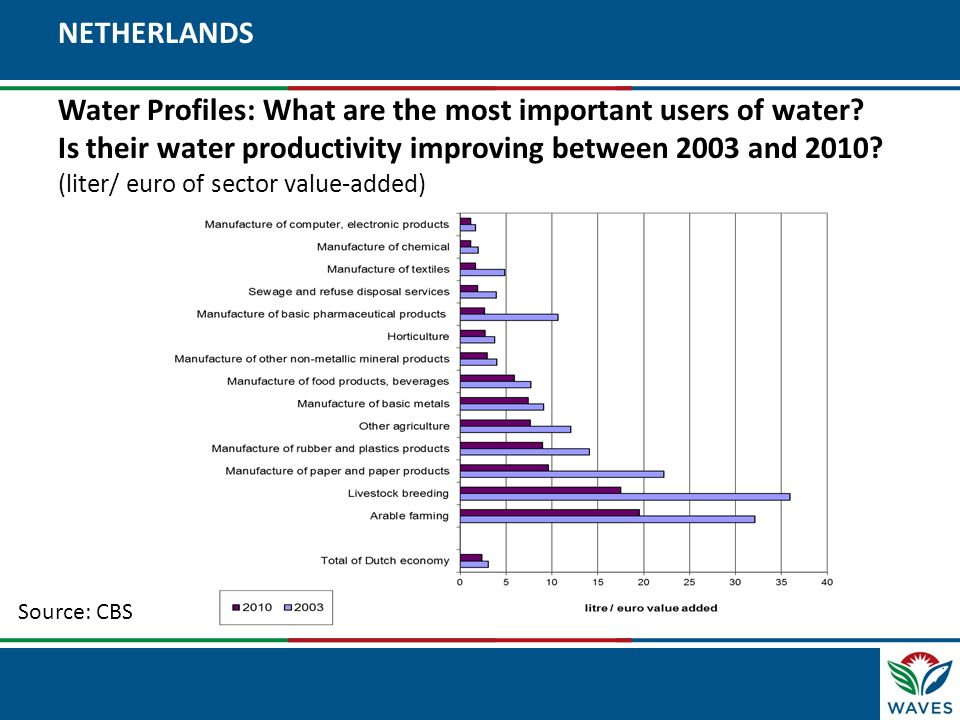 NETHERLANDS Water Profiles: What are the most important users of water