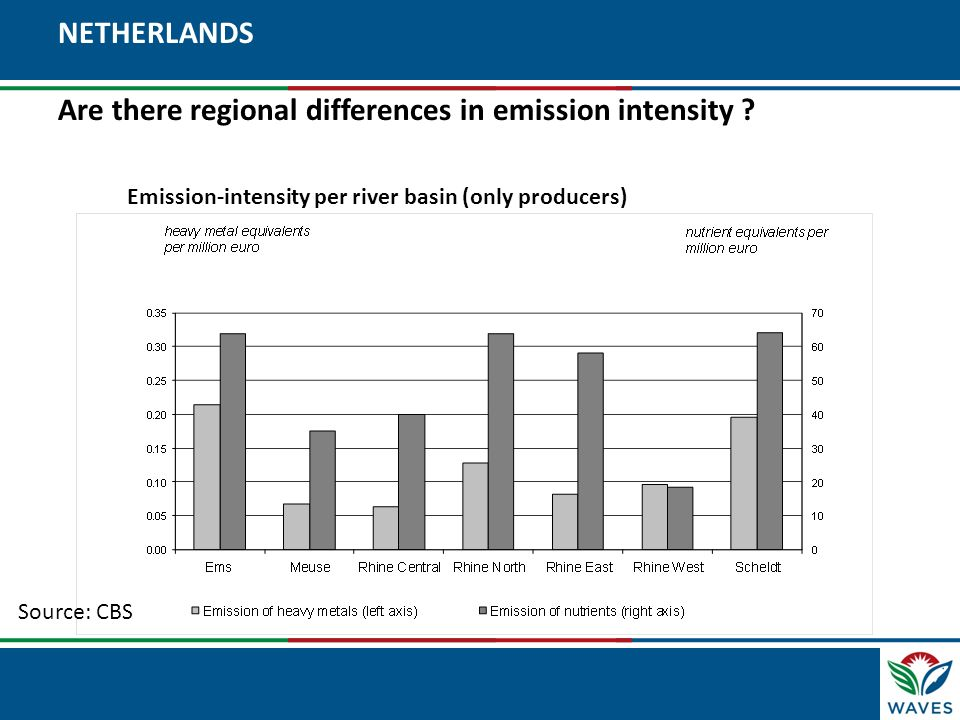 NETHERLANDS Are there regional differences in emission intensity