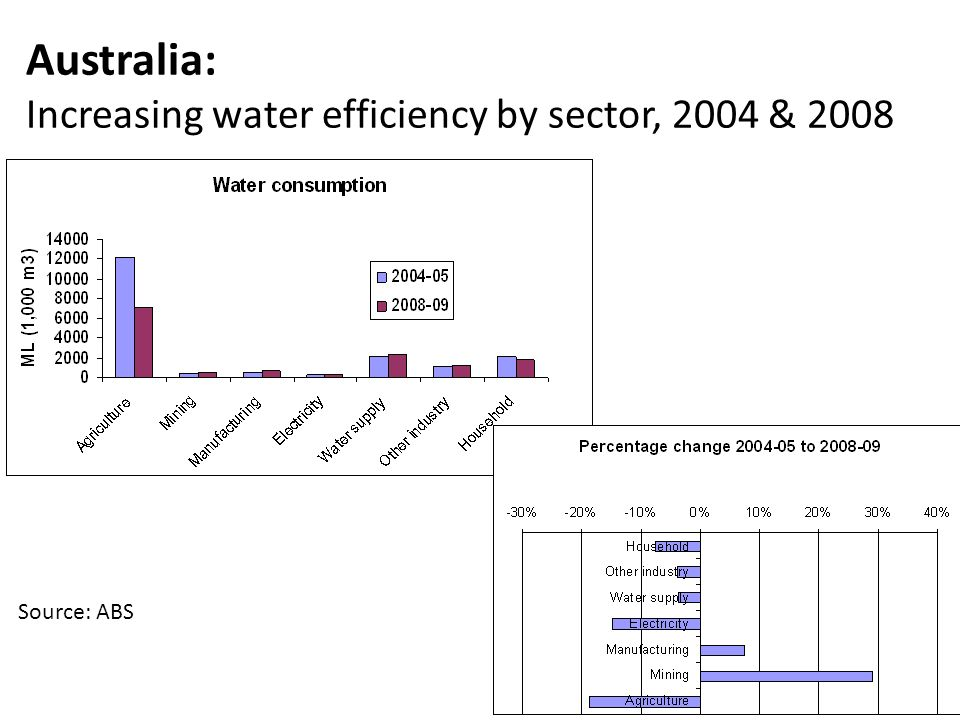 Australia: Increasing water efficiency by sector, 2004 & 2008
