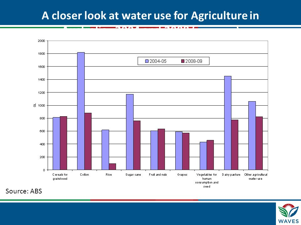 A closer look at water use for Agriculture in Australia, 2004 and 2008 (in Gigaliters)