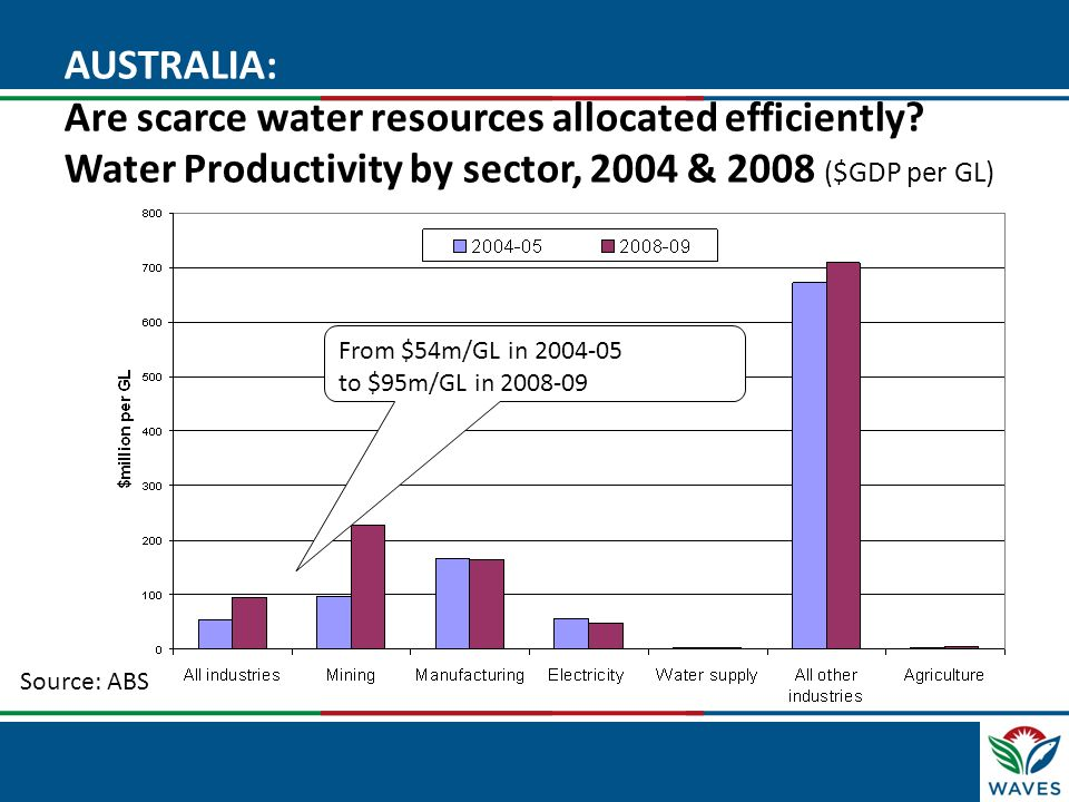 AUSTRALIA: Are scarce water resources allocated efficiently