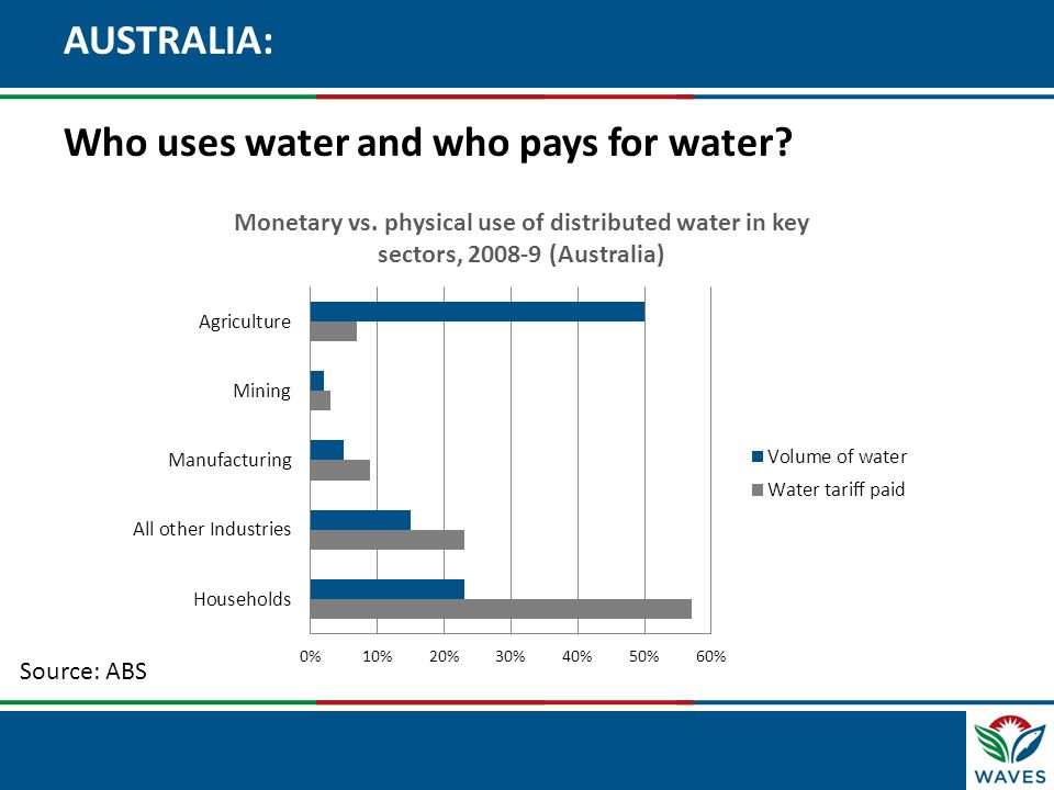 AUSTRALIA: Who uses water and who pays for water