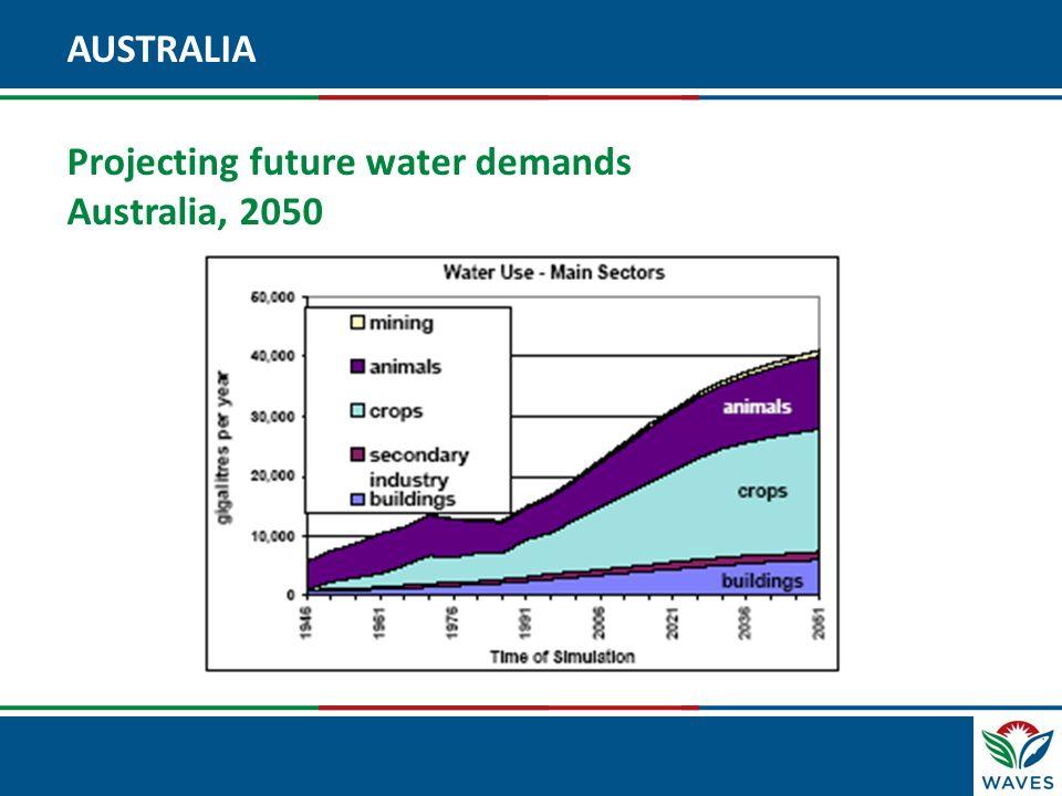 AUSTRALIA Projecting future water demands Australia, 2050