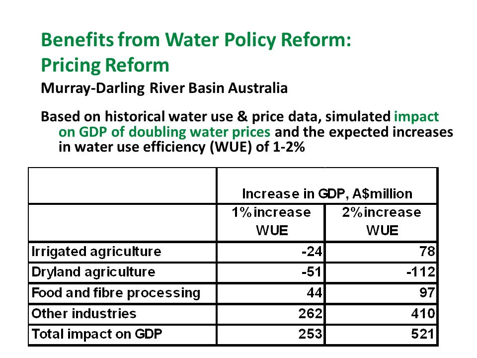 Benefits from Water Policy Reform: Pricing Reform Murray-Darling River Basin Australia