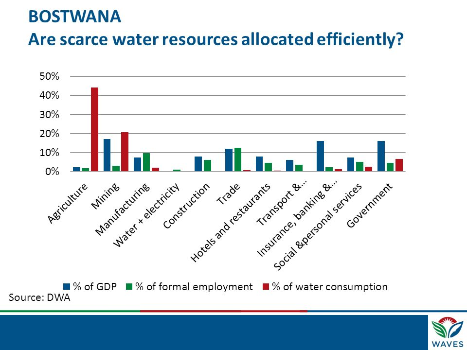 BOSTWANA Are scarce water resources allocated efficiently