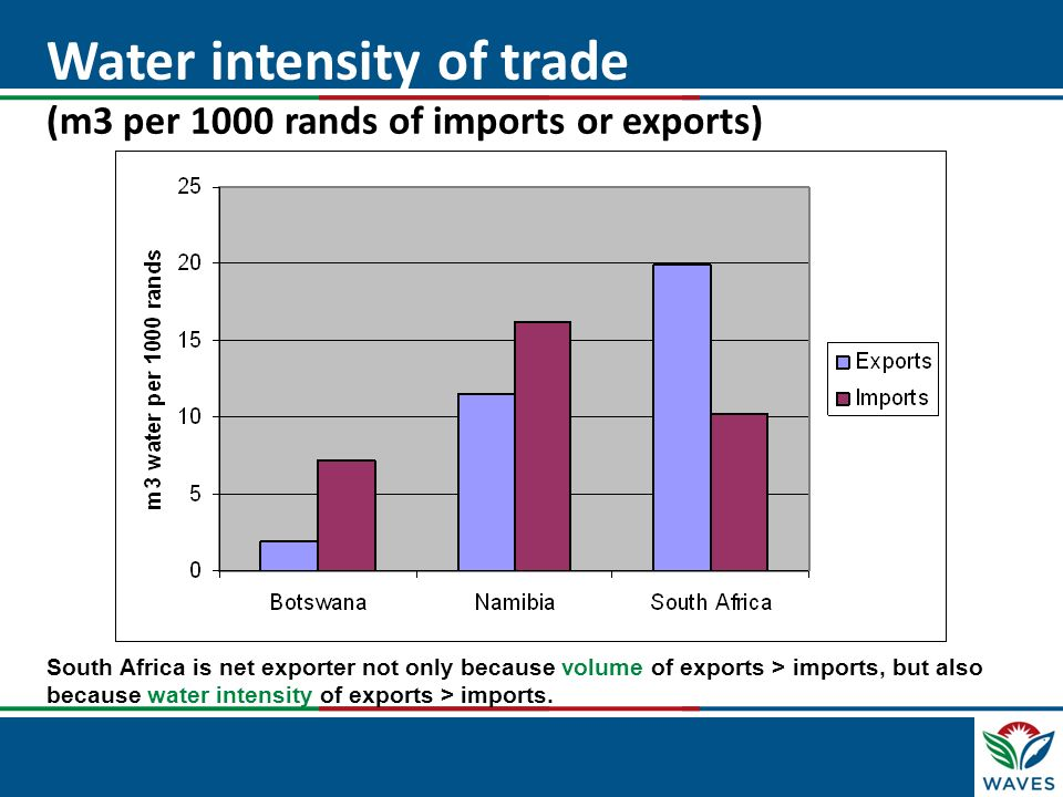 Water intensity of trade (m3 per 1000 rands of imports or exports)