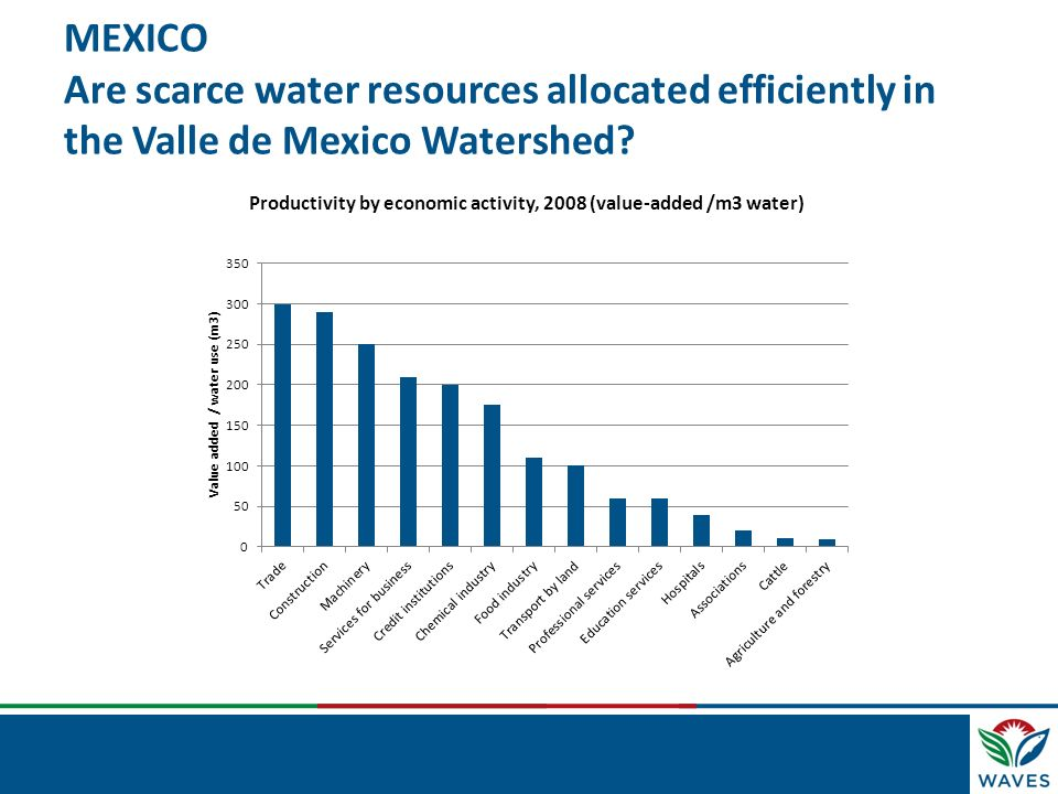 MEXICO Are scarce water resources allocated efficiently in the Valle de Mexico Watershed