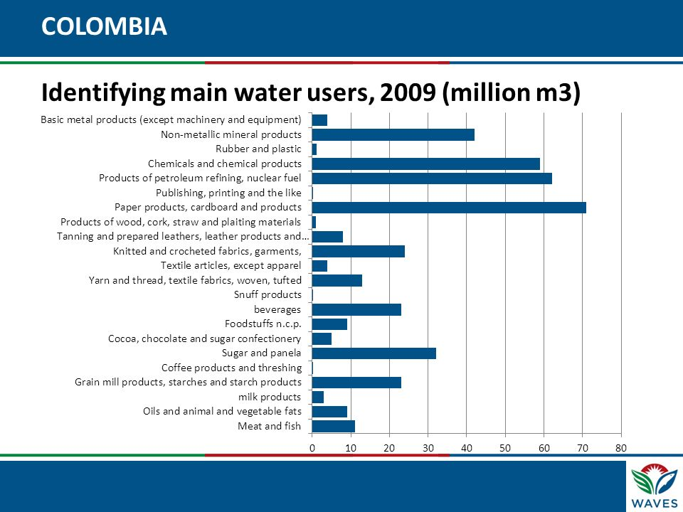 COLOMBIA Identifying main water users, 2009 (million m3)