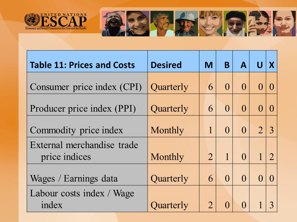 Table 11: Prices and Costs Desired M B A U X