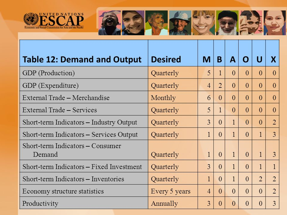 Table 12: Demand and Output Desired M B A O U X