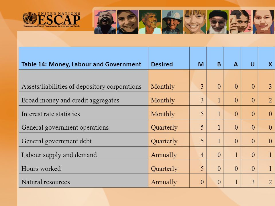 Table 14: Money, Labour and Government