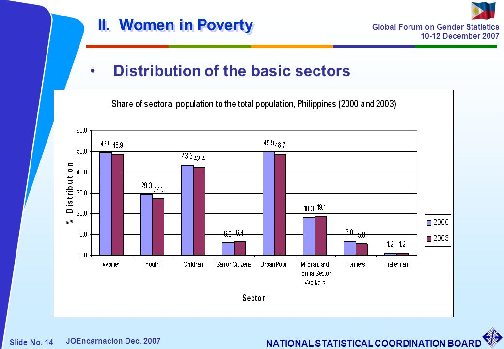 II. Women in Poverty Distribution of the basic sectors
