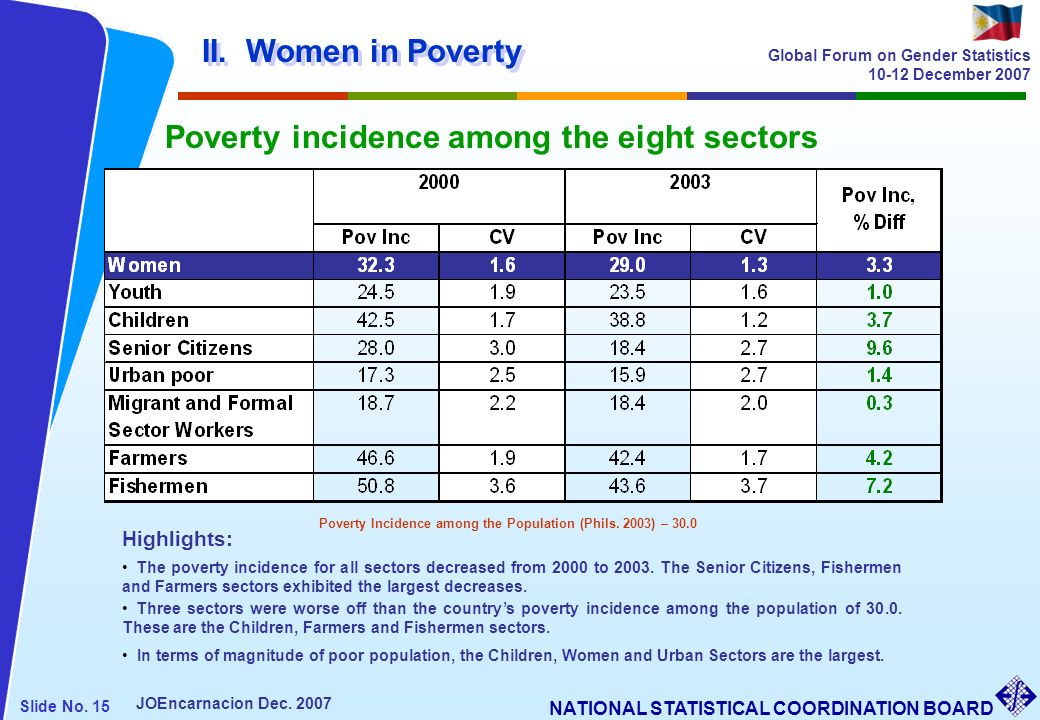 Poverty Incidence among the Population (Phils. 2003) – 30.0