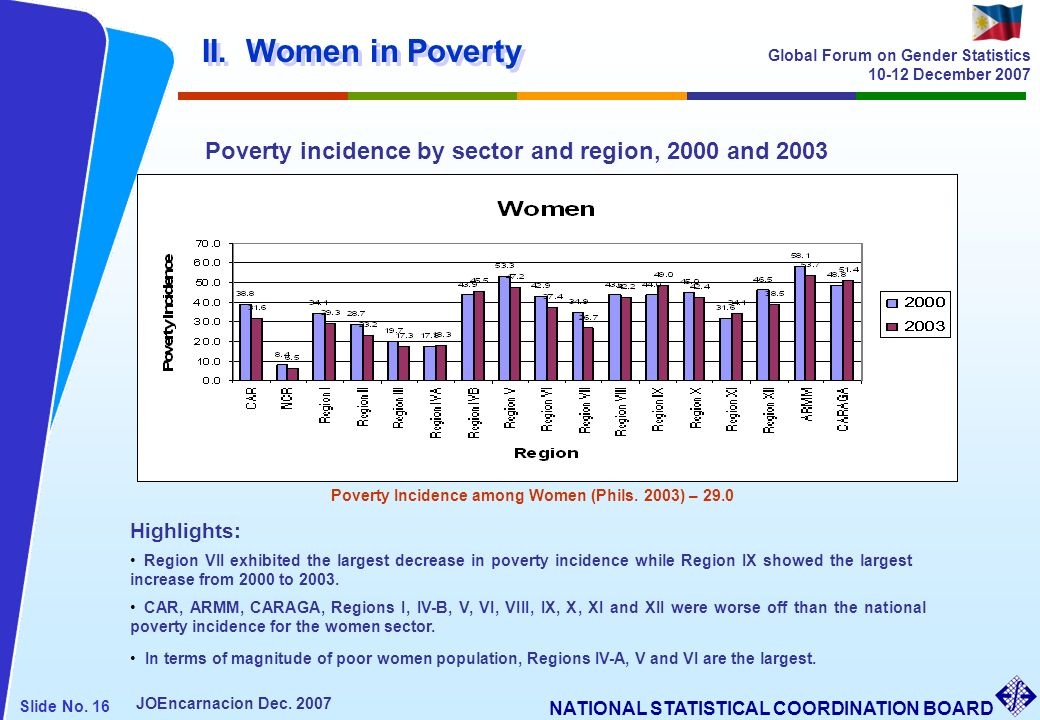 Poverty Incidence among Women (Phils. 2003) – 29.0