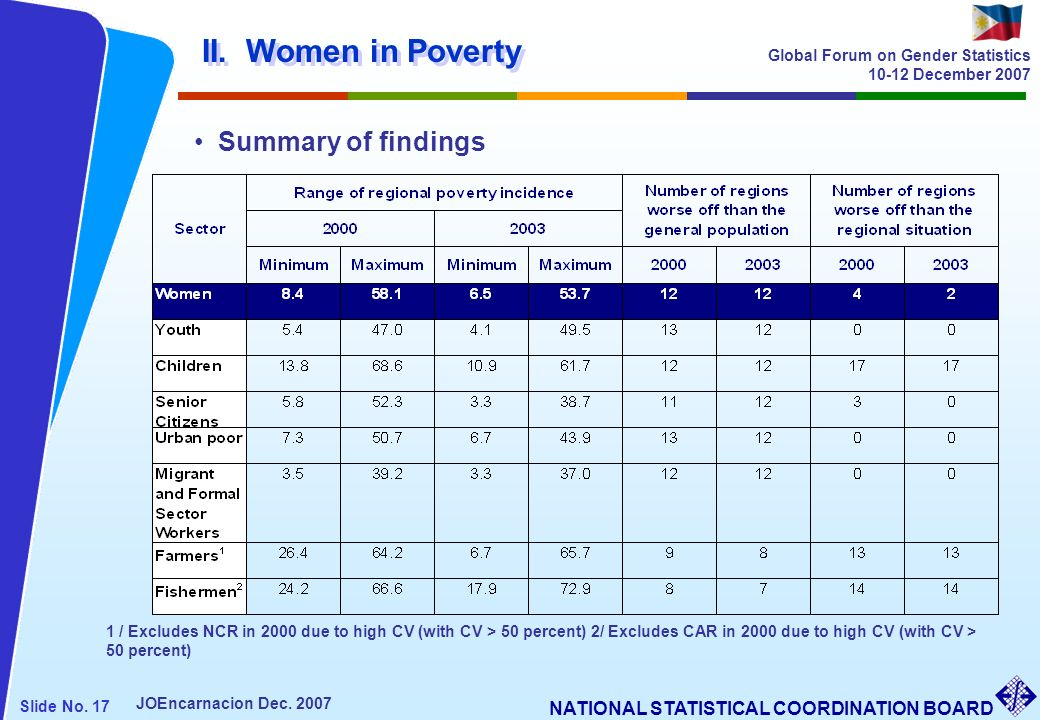II. Women in Poverty Summary of findings