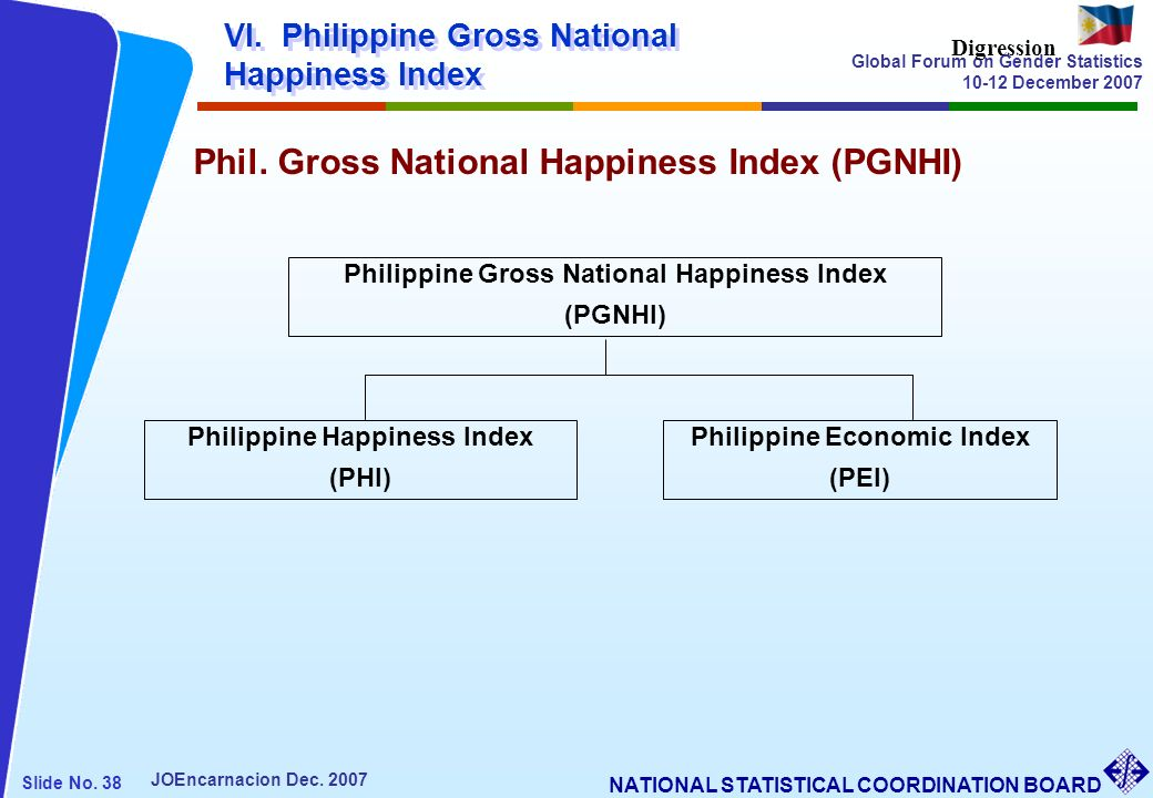Phil. Gross National Happiness Index (PGNHI)