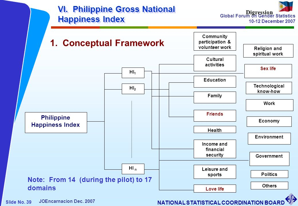 1. Conceptual Framework VI. Philippine Gross National Happiness Index