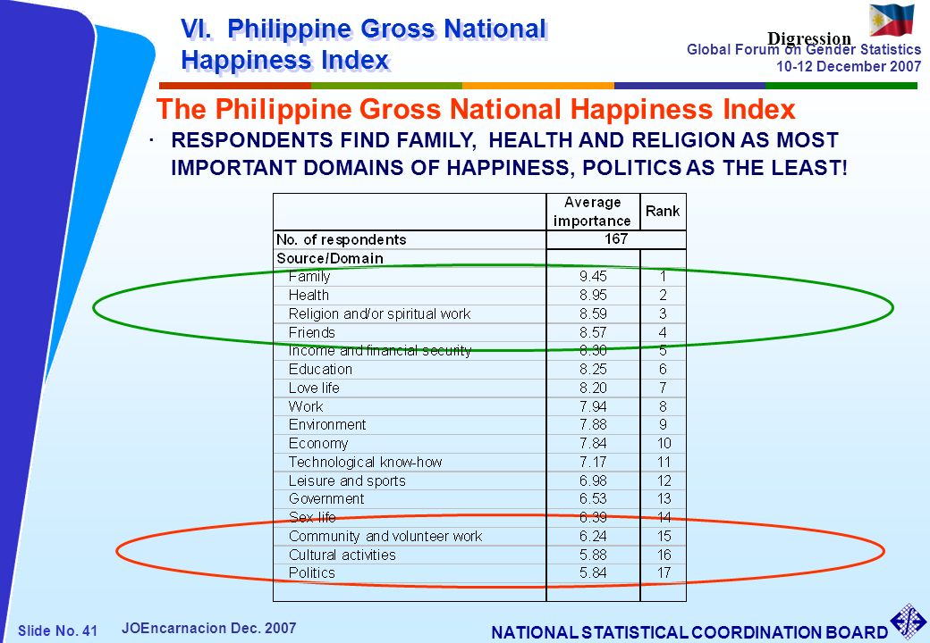 The Philippine Gross National Happiness Index