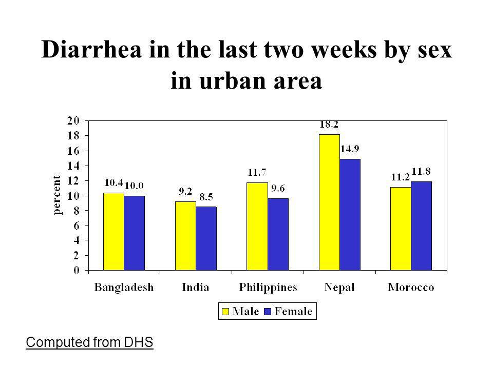 Diarrhea in the last two weeks by sex in urban area