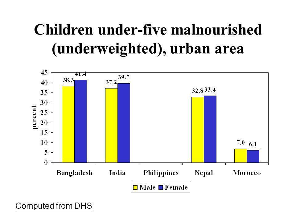 Children under-five malnourished (underweighted), urban area