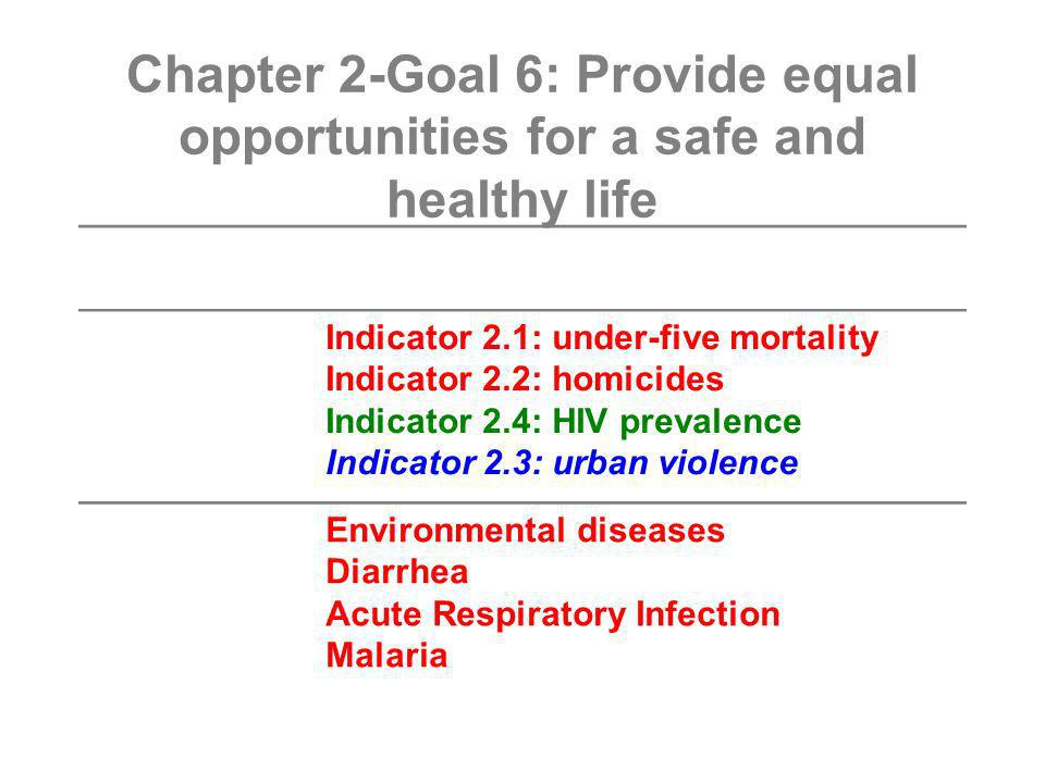 Chapter 2-Goal 6: Provide equal opportunities for a safe and healthy life