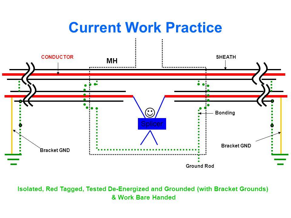 Current Work Practice J MH Splicer