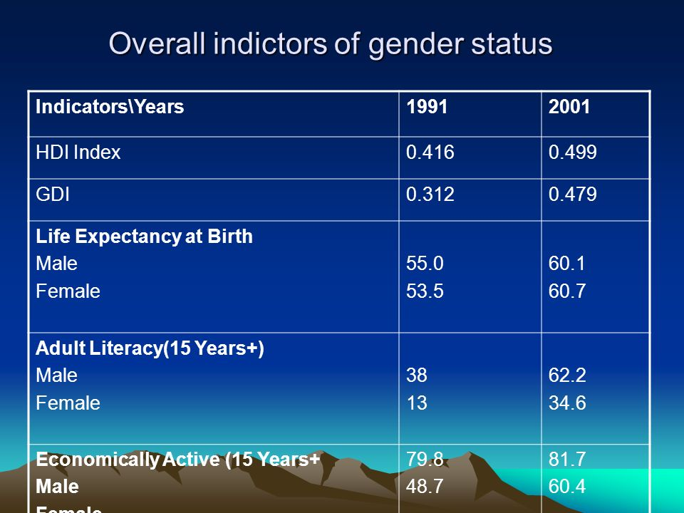 Overall indictors of gender status