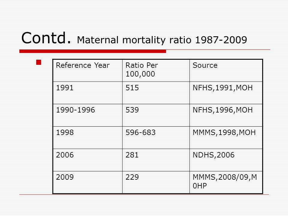 Contd. Maternal mortality ratio 1987-2009