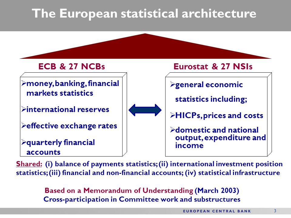 The European statistical architecture