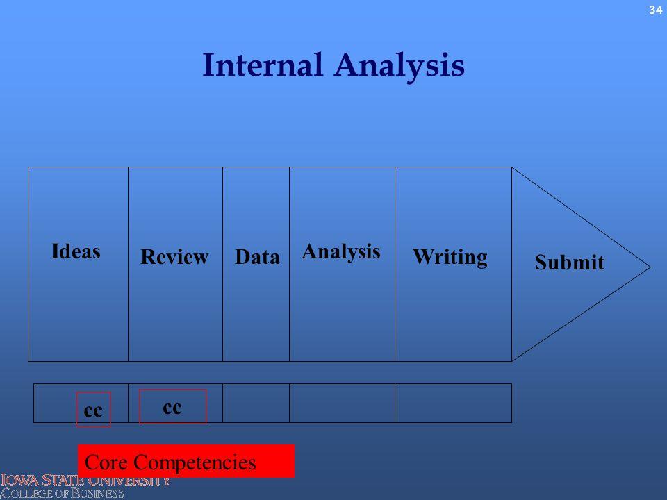 fedex internal analysis essay 250000 free external internal factors of fedex papers & external internal factors of fedex essays at #1 essays bank since 1998  analysis of internal & external .