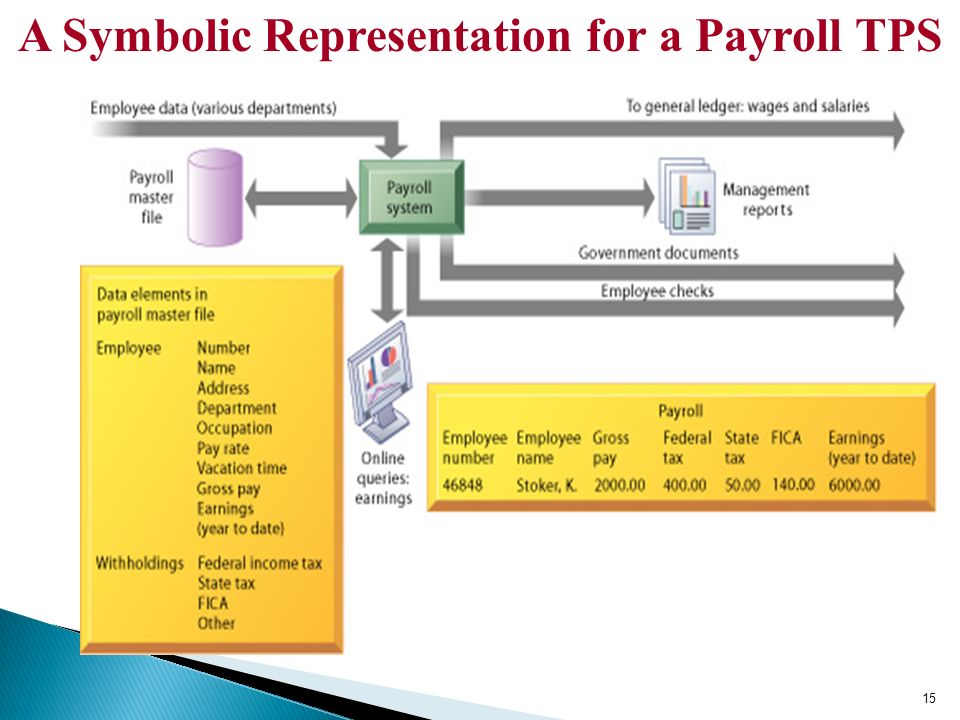 payroll tps Employer information sheet total payroll solution 2200 n walnut st muncie in 47303 765 288-7243 james g petty david t sterrett payroll withholding tax wh-1, wh-3.
