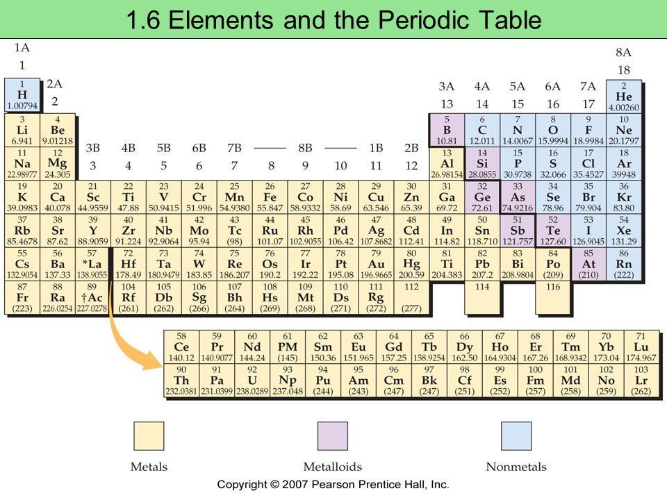 Environmental science inquiry and applications cunningham for 114 element periodic table