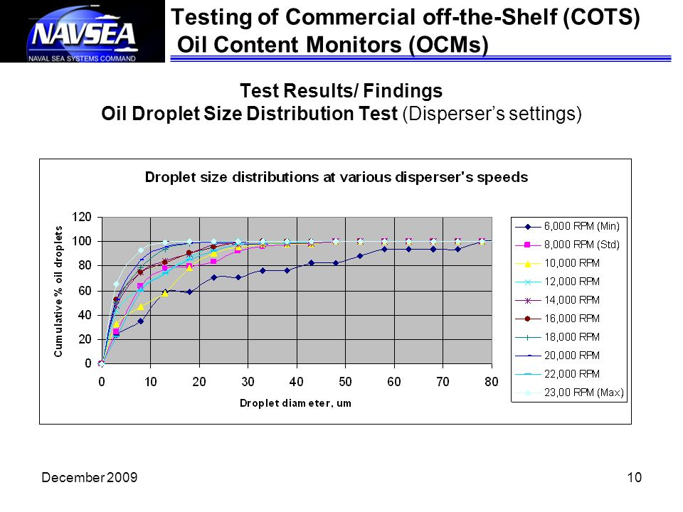 Testing of Commercial off-the-Shelf (COTS) Oil Content Monitors (OCMs)