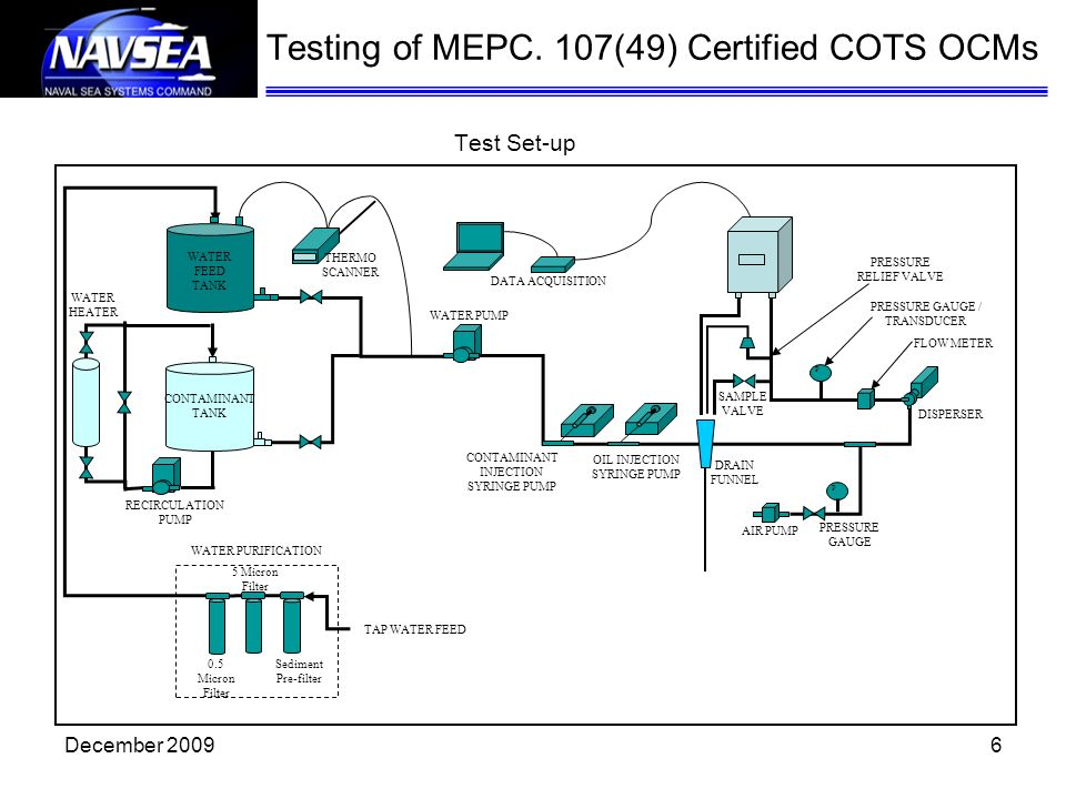 Testing of MEPC. 107(49) Certified COTS OCMs Test Set-up