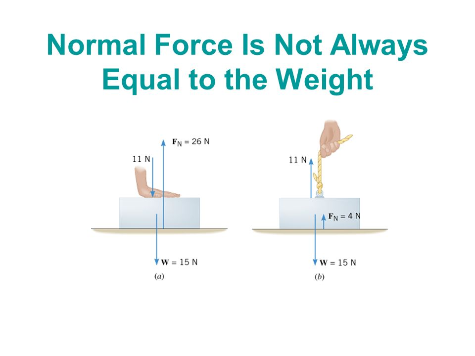 Normal force equation
