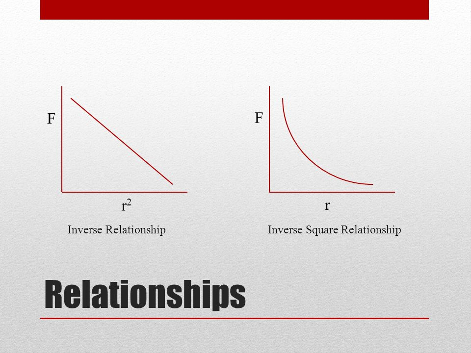 inversely square proportional relationship table