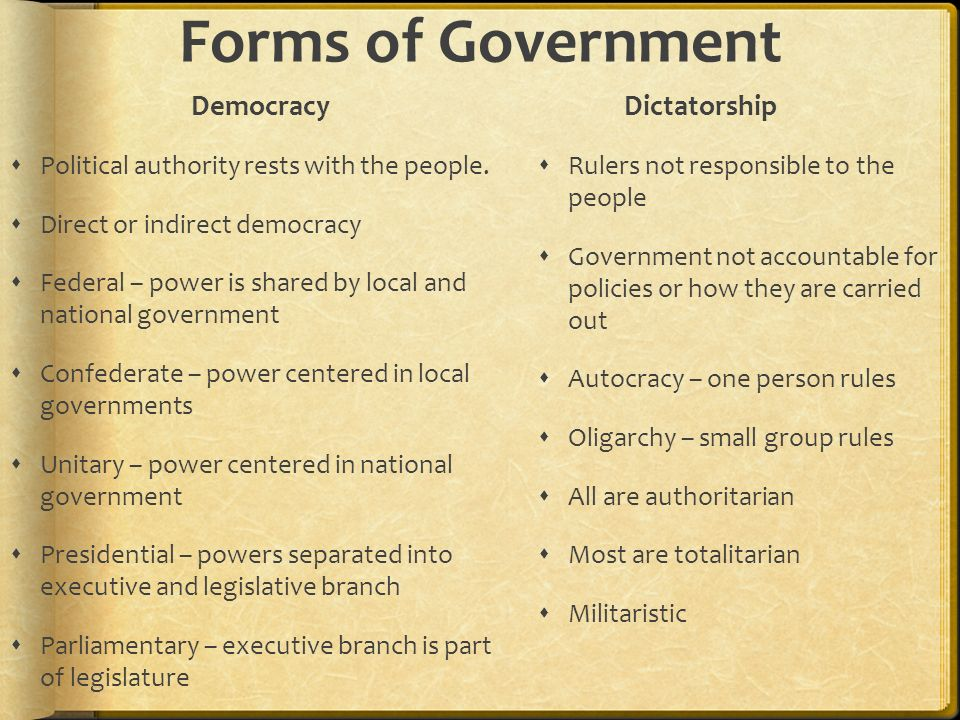 Forms of Government Democracy Dictatorship