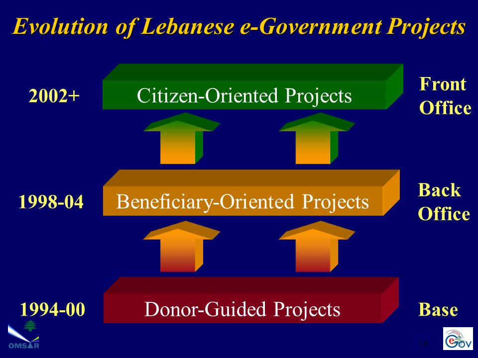 Evolution of Lebanese e-Government Projects