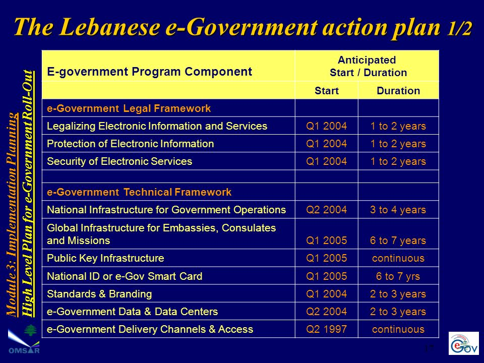 The Lebanese e-Government action plan 1/2