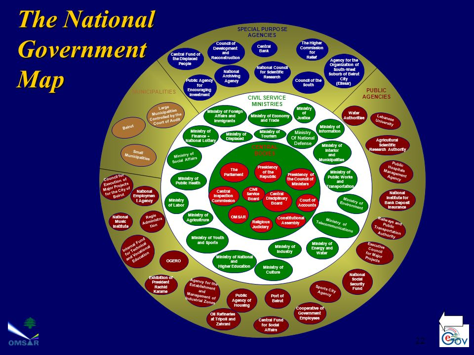 The National Government Map