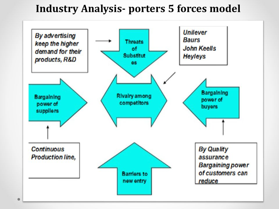 Hasbro, Inc. Porter Five Forces Analysis