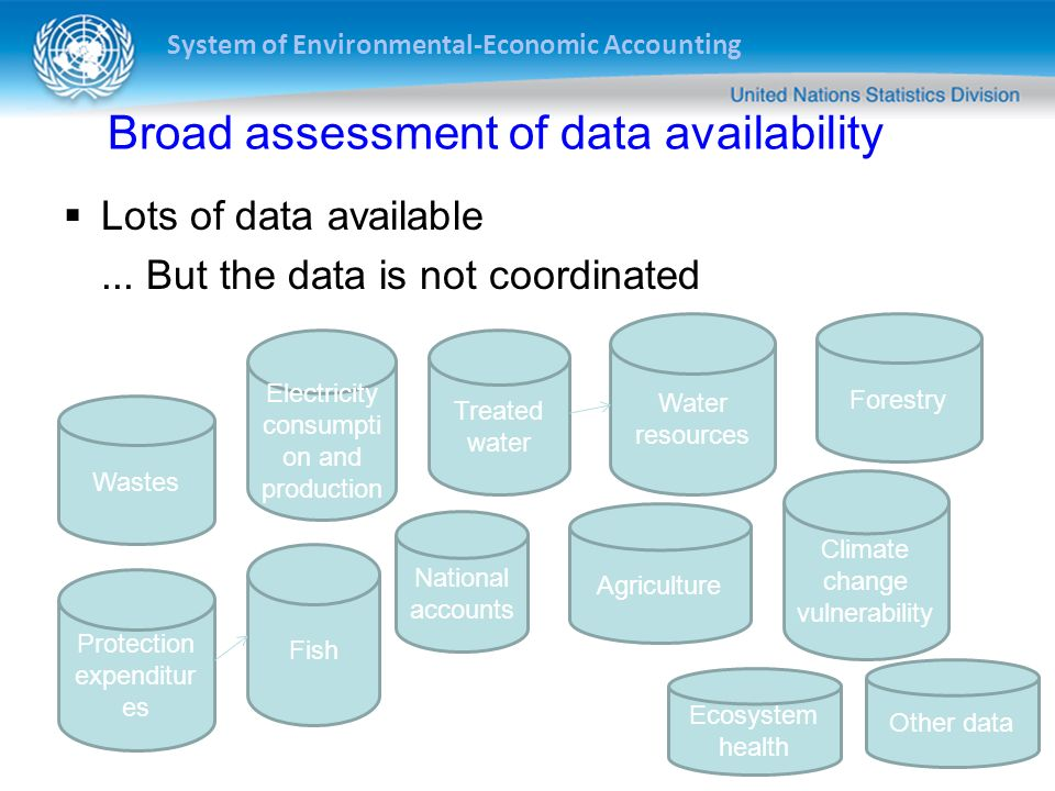 Broad assessment of data availability