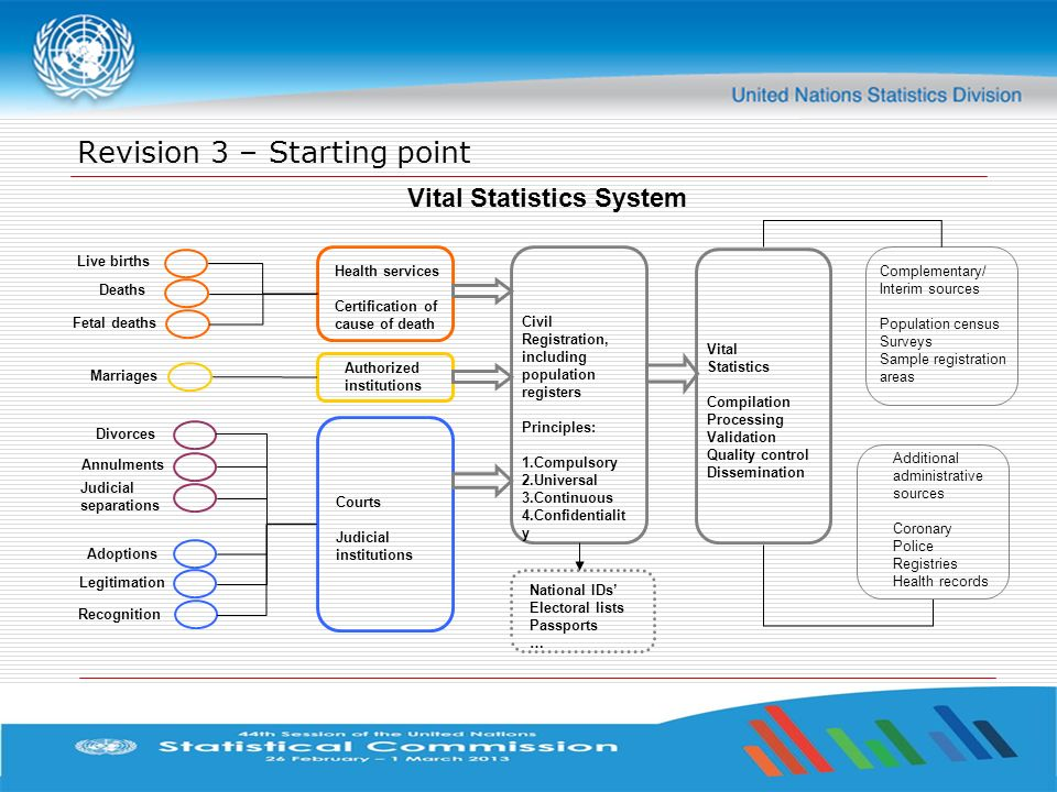 Revision 3 – Starting point