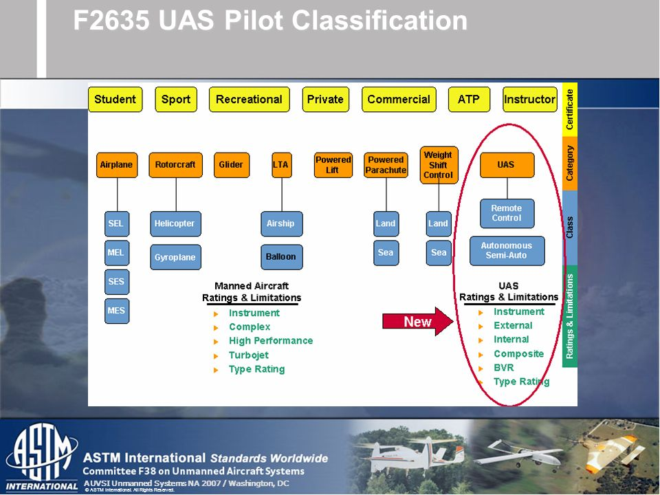 F2635 UAS Pilot Classification
