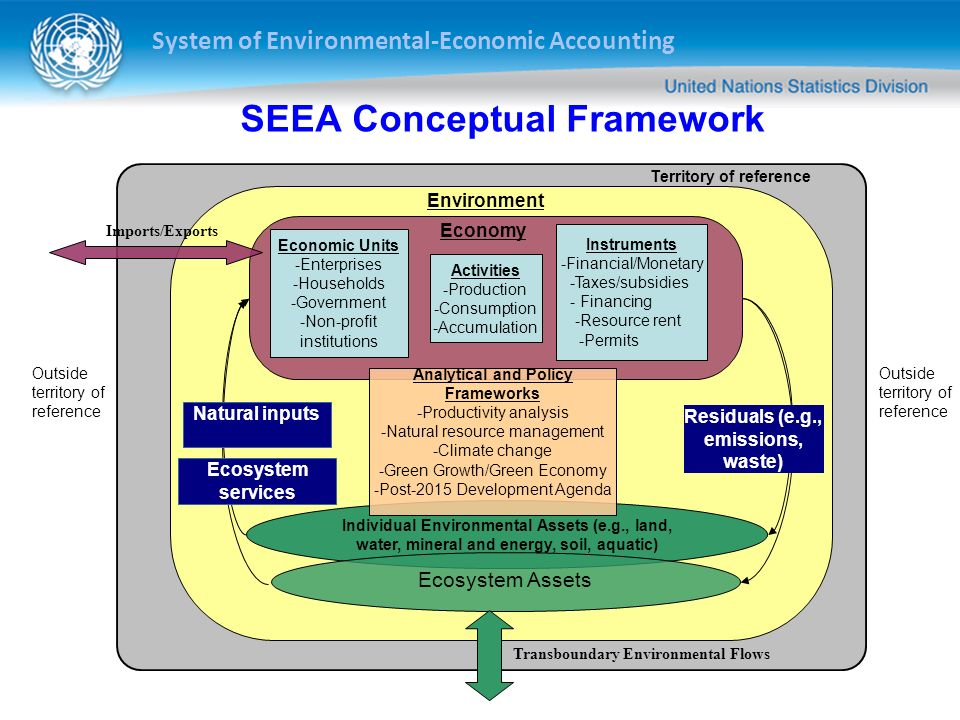SEEA Conceptual Framework
