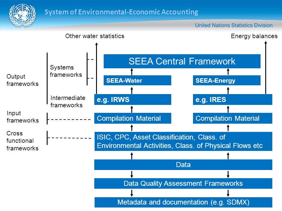 SEEA Central Framework