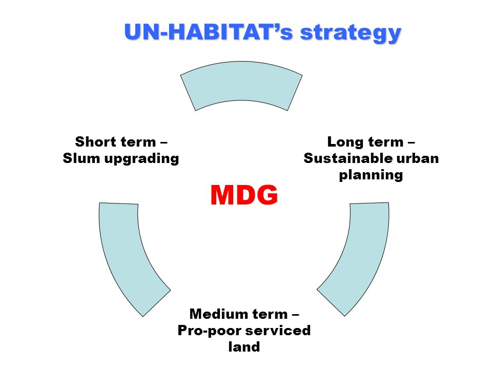 UN-HABITAT's strategy